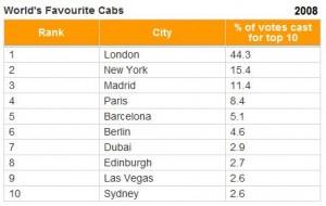 Top 10 beste taxi's ter wereld