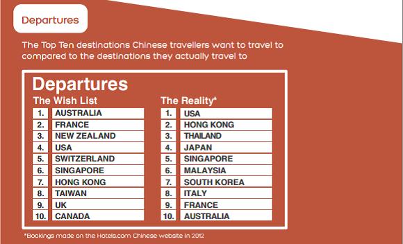 Overzicht van de top 10 bestemmingen voor Chinezen.
