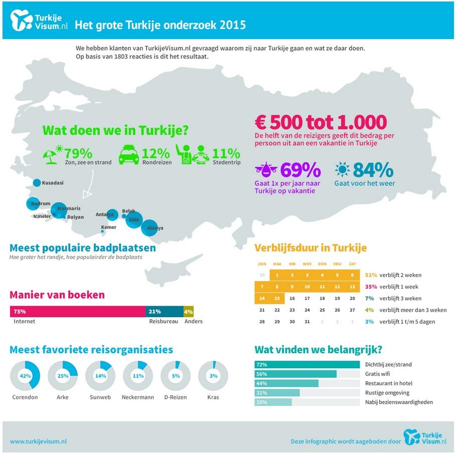 turkije-onderzoek