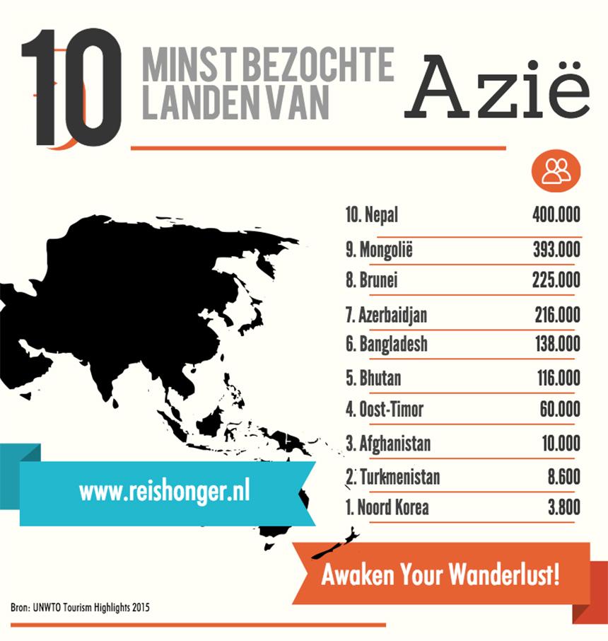 10 minst bezochte landen van Azië 2kopie