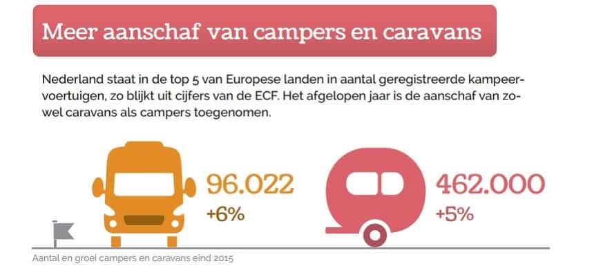 Groei aantal campers in Nederland