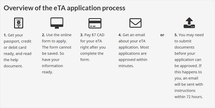 eTA aanvragen via Canadese overheid