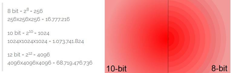 Uitgelegd: van 8 bit naar 10 bit